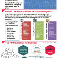 Business and Finance Higher Education at BHASVIC