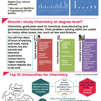 Chemistry Higher Education at BHASVIC