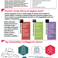 Dance Higher Education at BHASVIC