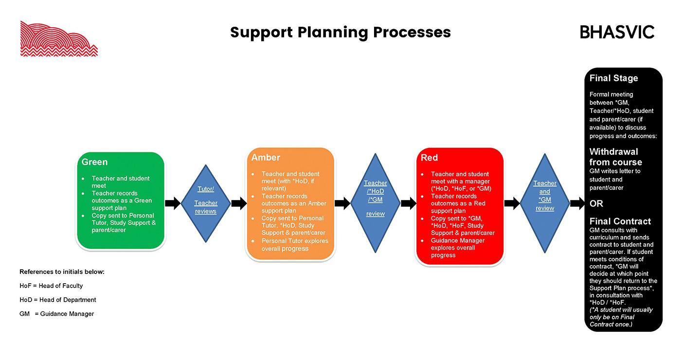 Support Plan Graphic